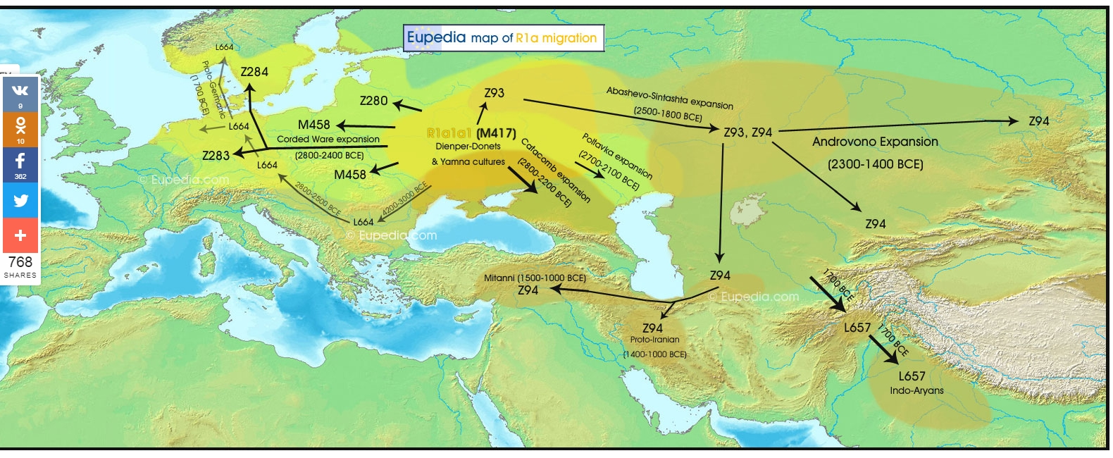 Migration_map_of_haplogroup_R1a_from_the_Neolithic_to_the_late_Bronze_Age__c__1000_BCE_.jpg