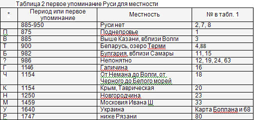 Rus_table.jpg