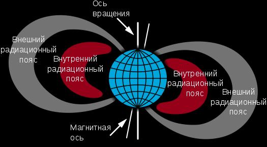 Van_Allen_radiation_belt_ru_svg.png